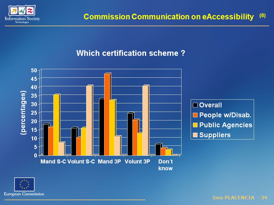 Commission Communication on eAccessibility (8)