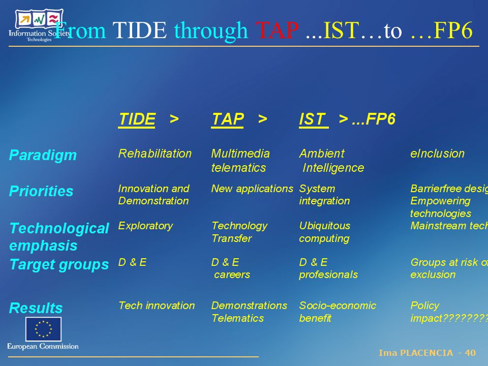 From TIDE through TAP ...IST…to …FP6
