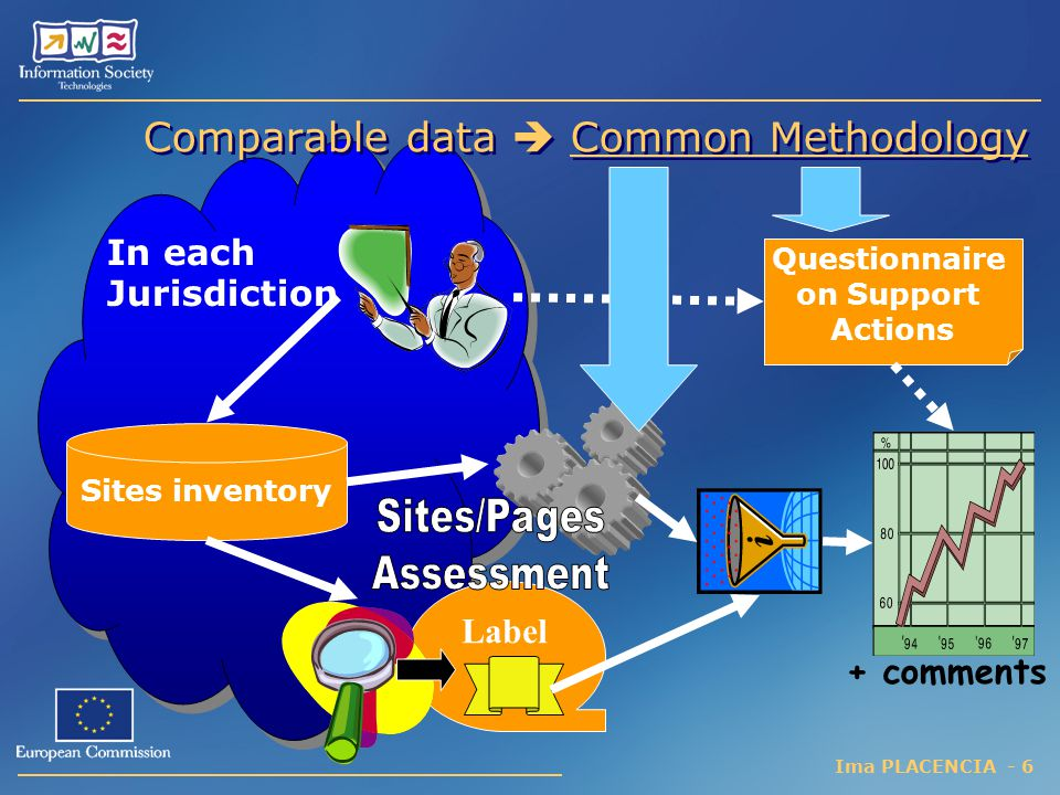 Comparable data  Common Methodology