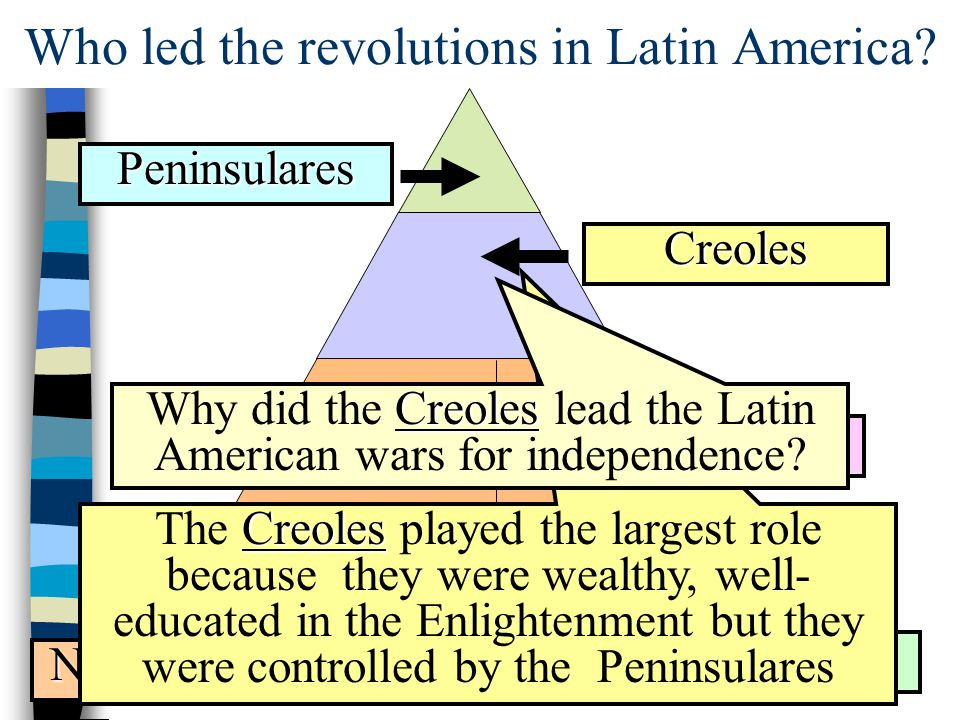 Who led the revolutions in Latin America
