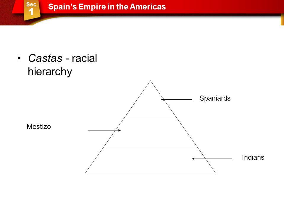 Castas - racial hierarchy