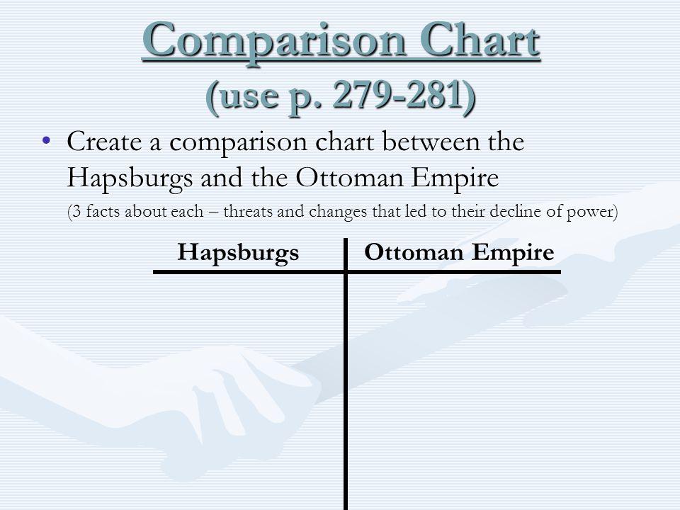 Comparison Chart (use p. 279-281)
