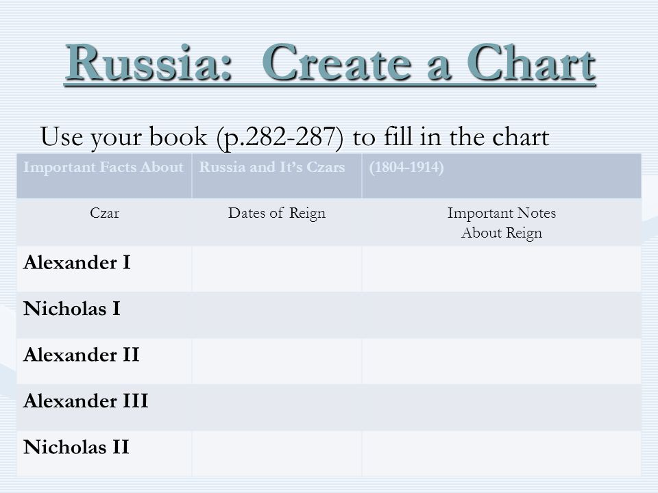 Russia: Create a Chart Use your book (p.282-287) to fill in the chart