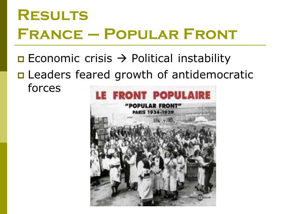 Results France – Popular Front