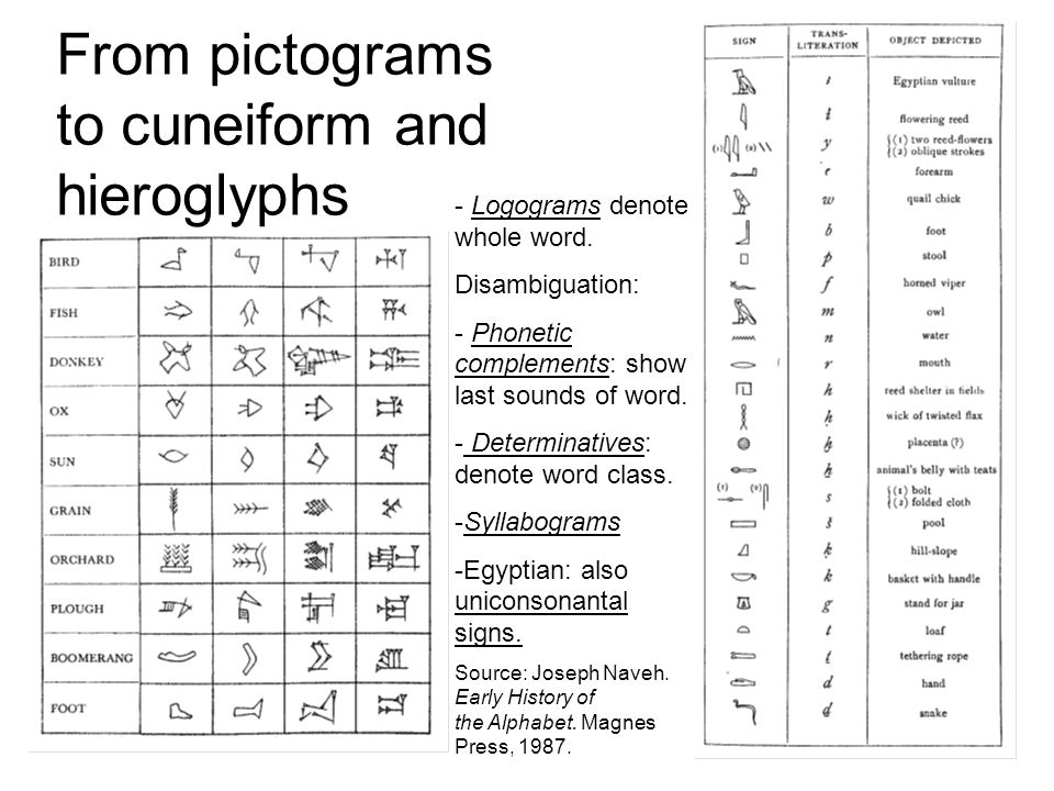 From pictograms to cuneiform and hieroglyphs