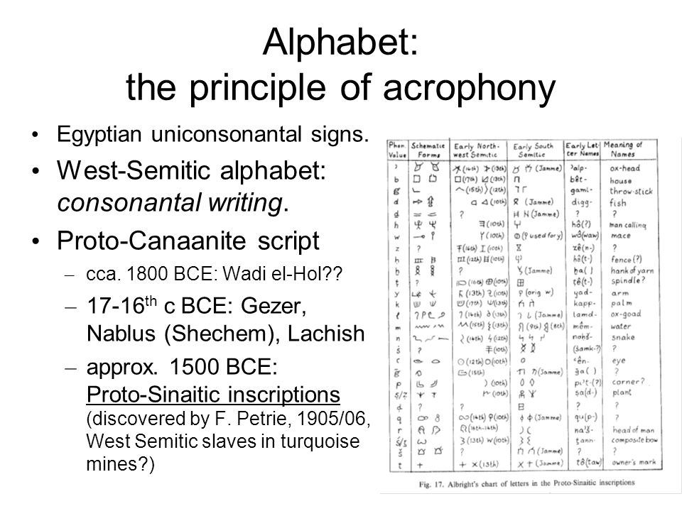 Alphabet: the principle of acrophony