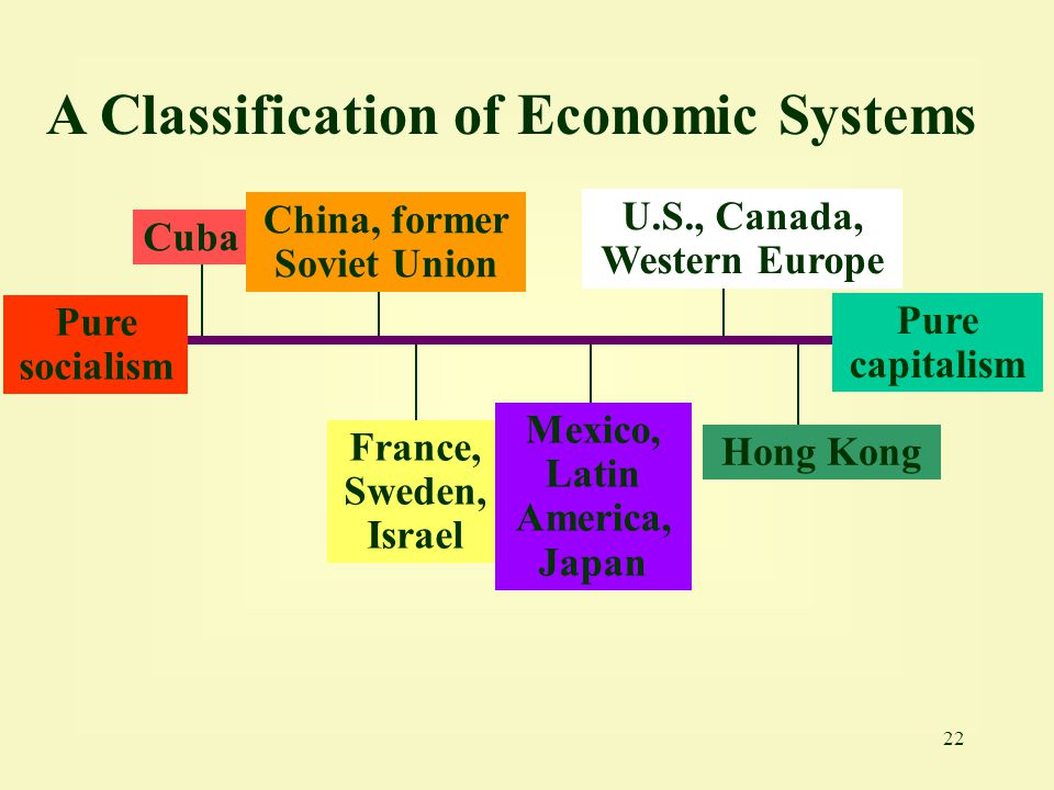 A Classification of Economic Systems