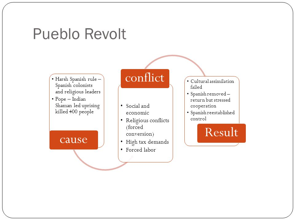 Pueblo Revolt conflict Result cause Social and economic