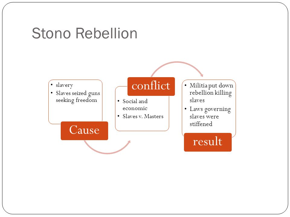 Stono Rebellion conflict Cause result