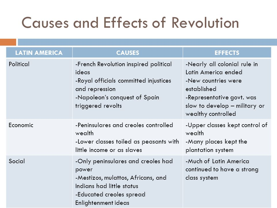 What Were the Lasting Effects of Spanish Conquest in Latin America?