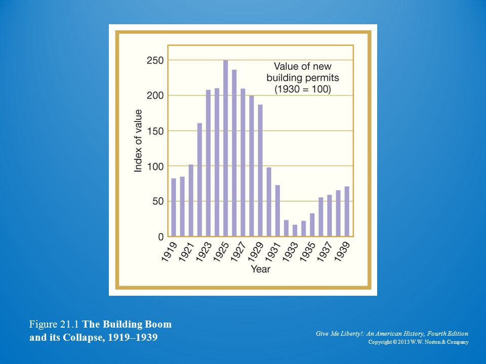 The Building Boom and Collapse