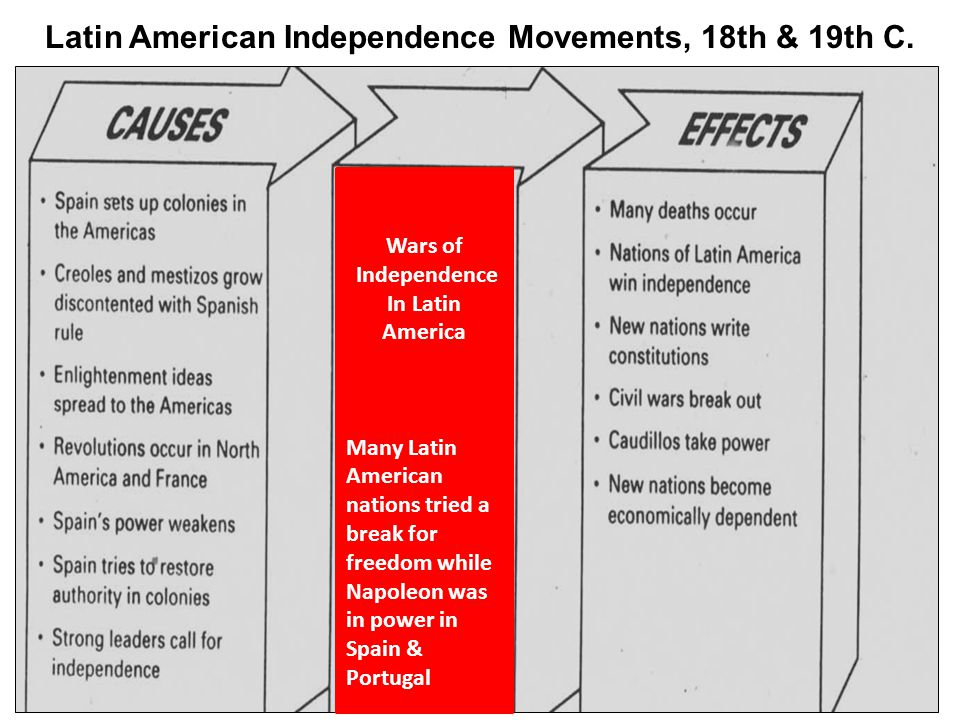 Latin American Independence Movements, 18th & 19th C.