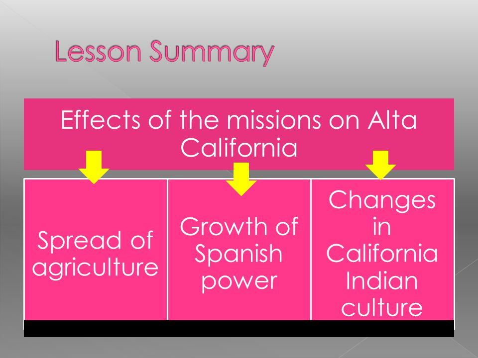 Lesson Summary Effects of the missions on Alta California