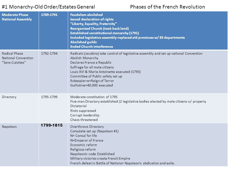 #1 Monarchy-Old Order/Estates General Phases of the French Revolution