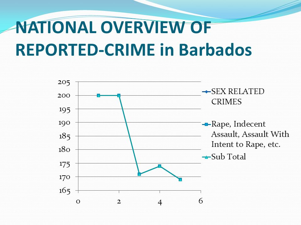 NATIONAL OVERVIEW OF REPORTED-CRIME in Barbados