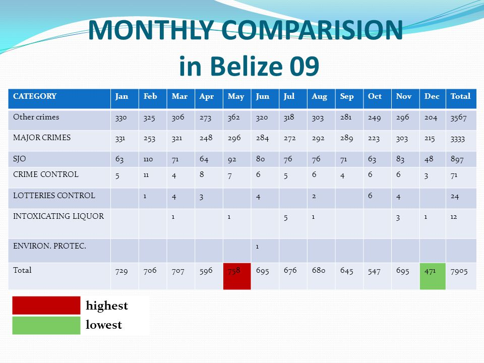 MONTHLY COMPARISION in Belize 09