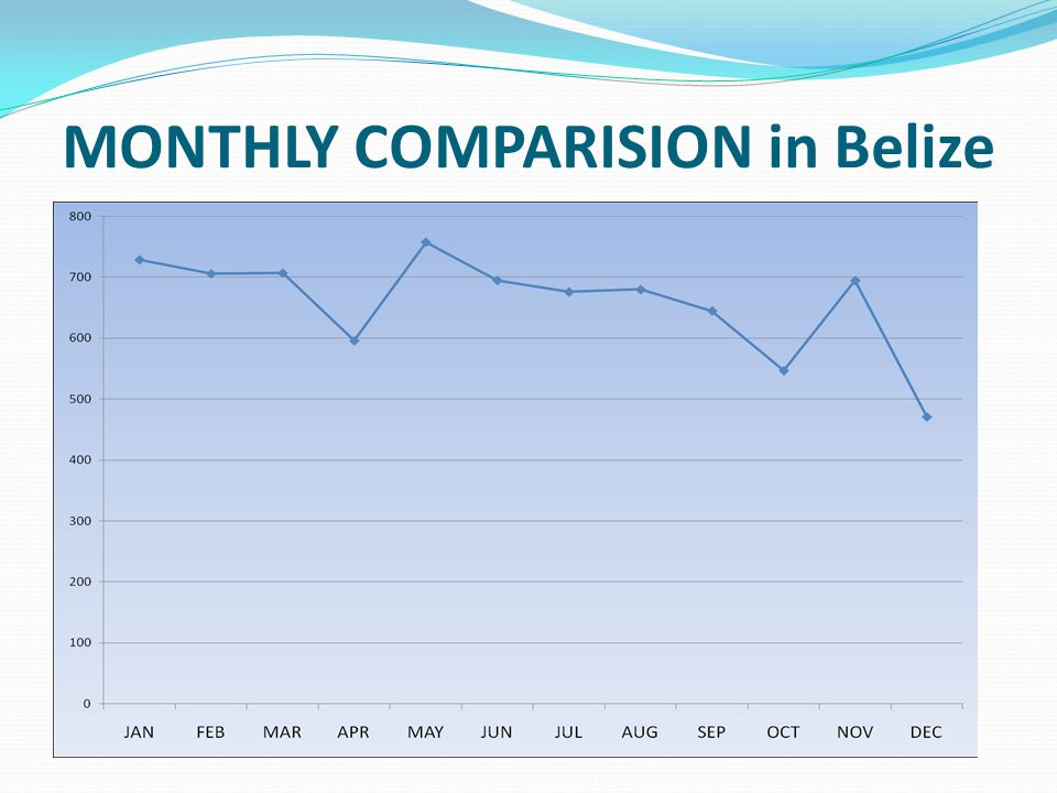 MONTHLY COMPARISION in Belize