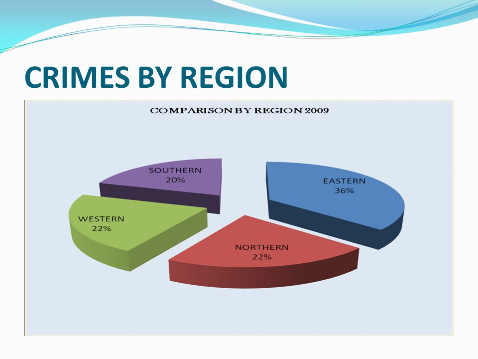 CRIMES BY REGION