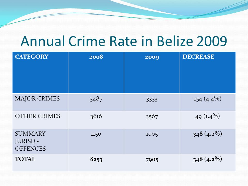 Annual Crime Rate in Belize 2009