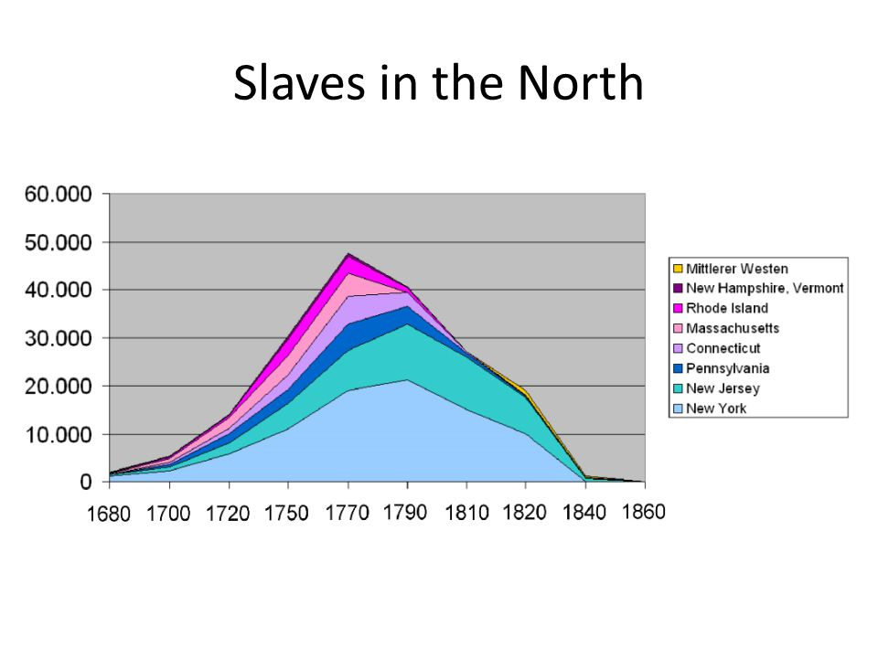 Slaves in the North