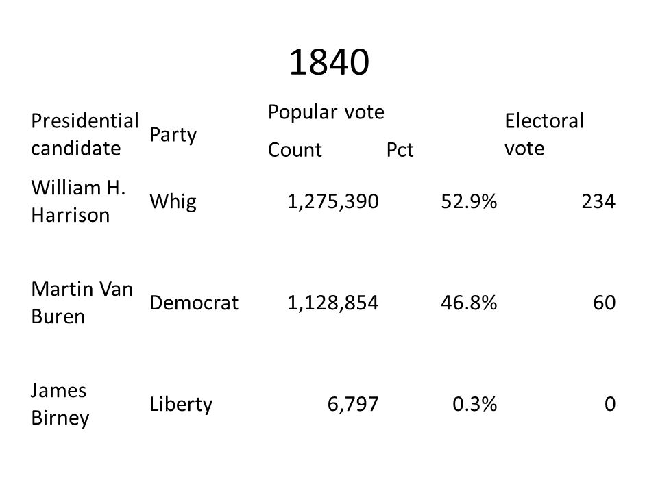 1840 Presidential candidate Party Popular vote Electoral vote Count
