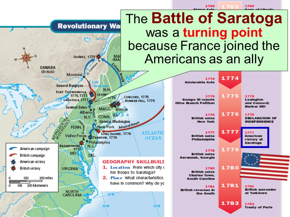 The Battle of Saratoga was a turning point because France joined the Americans as an ally