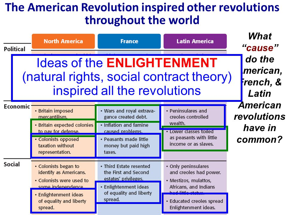 What Enlightenment ideals were reflected in the French Revolution?