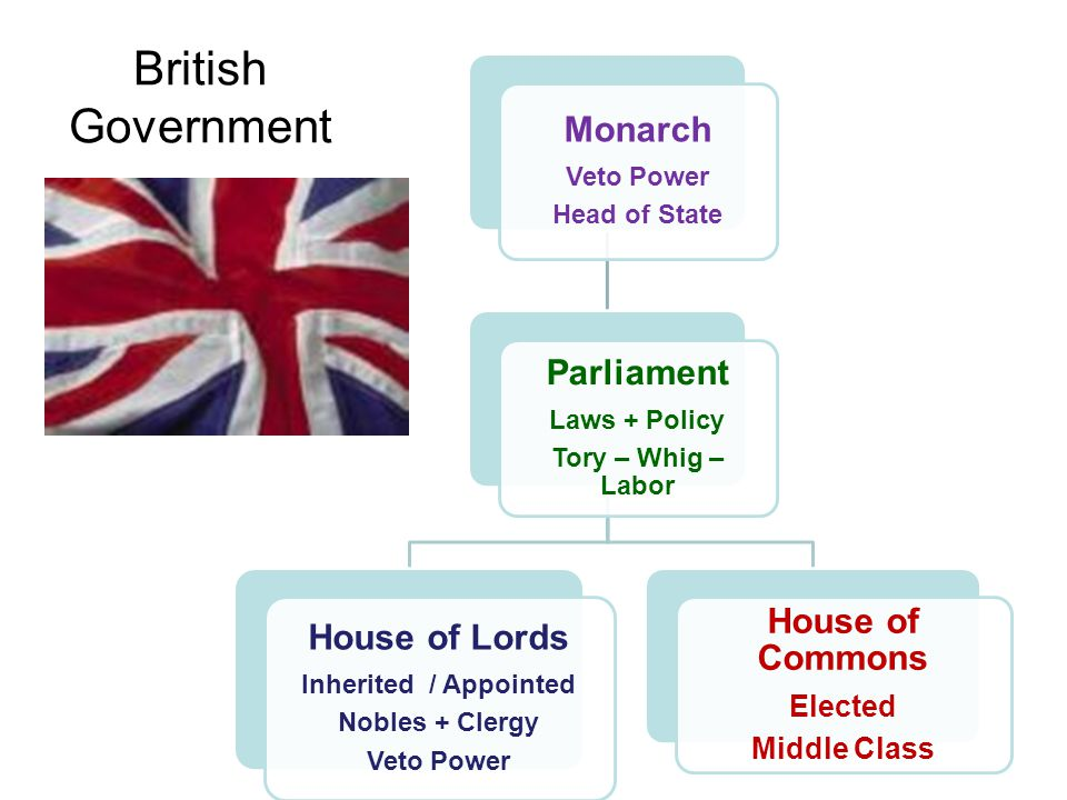 British Government House of Lords House of Commons Parliament Monarch