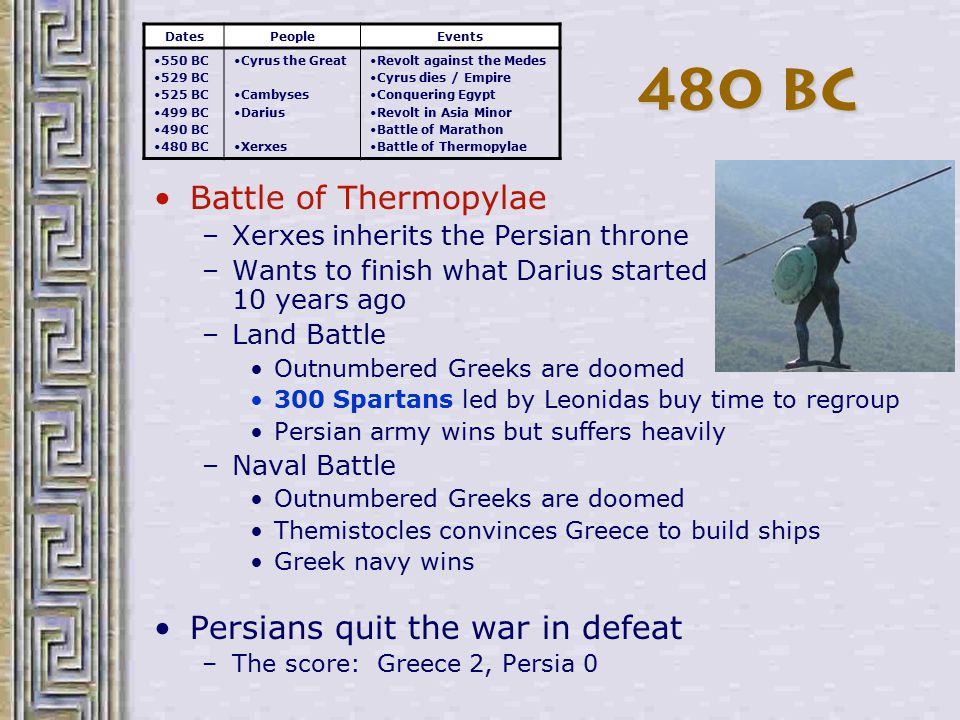 480 BC Battle of Thermopylae Persians quit the war in defeat
