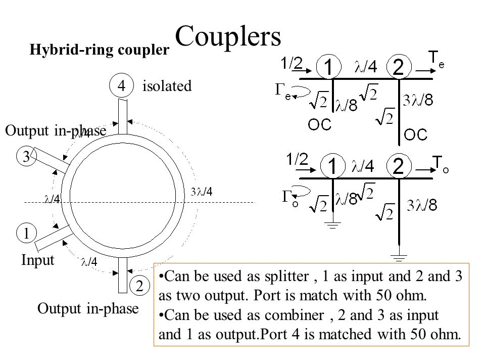 Couplers Hybrid-ring coupler 4 isolated Output in-phase 3 1 Input