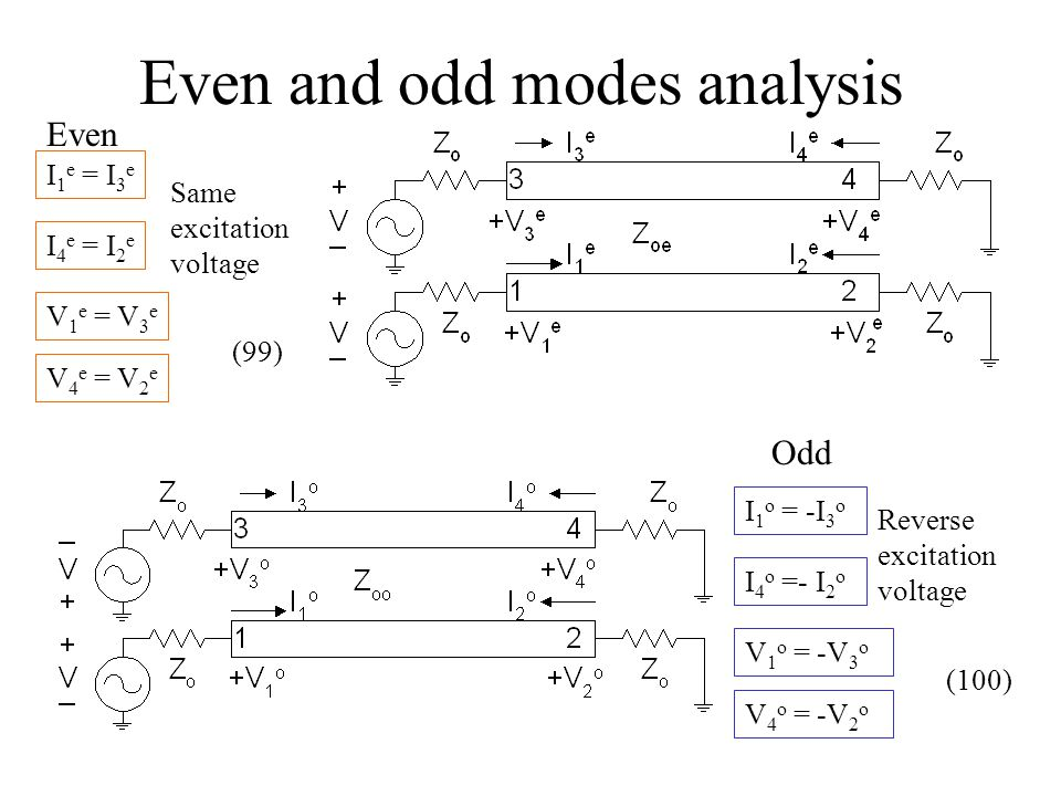 Even and odd modes analysis