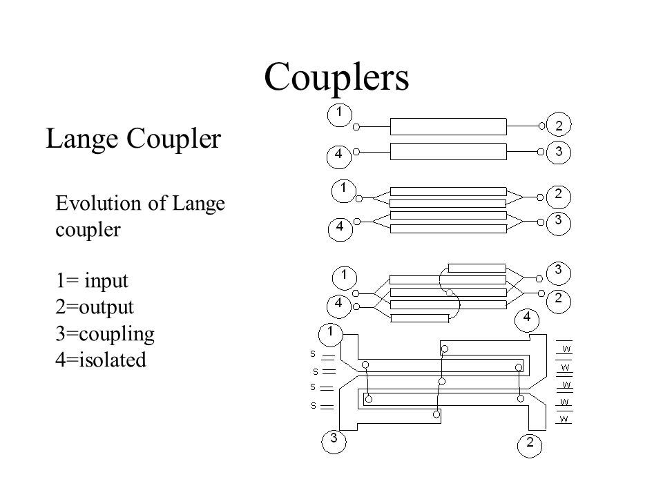 Couplers Lange Coupler Evolution of Lange coupler 1= input 2=output
