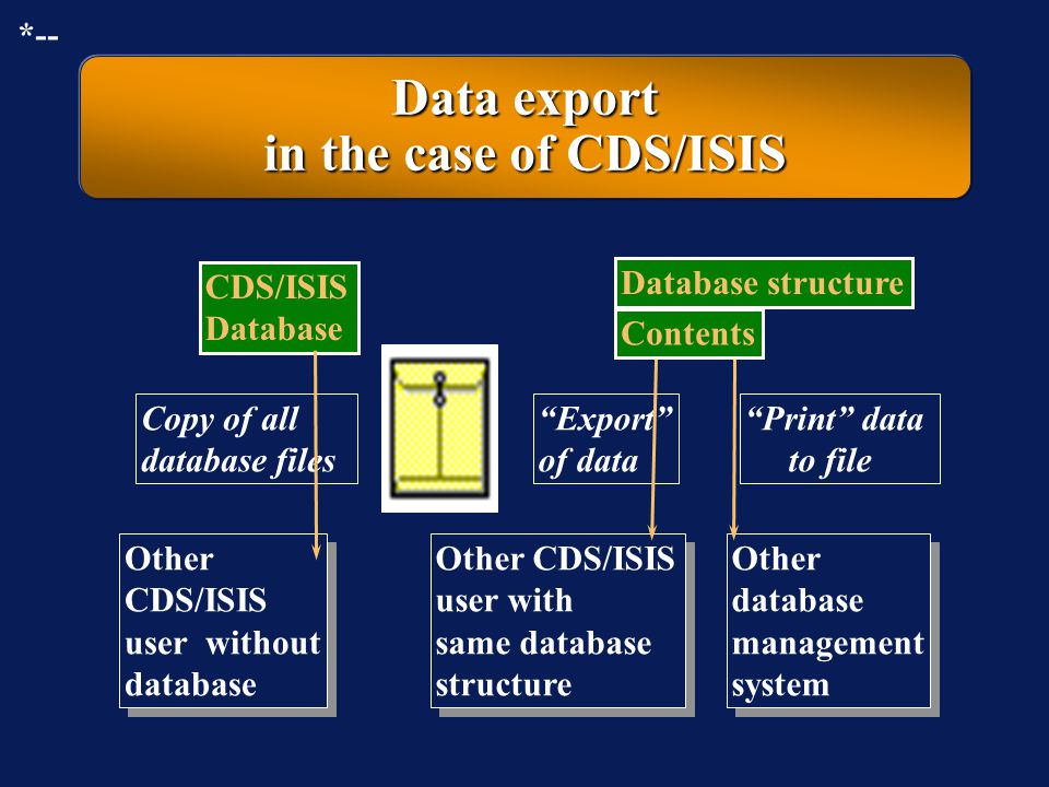 Data export in the case of CDS/ISIS