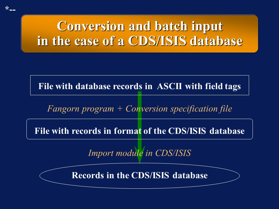Conversion and batch input in the case of a CDS/ISIS database