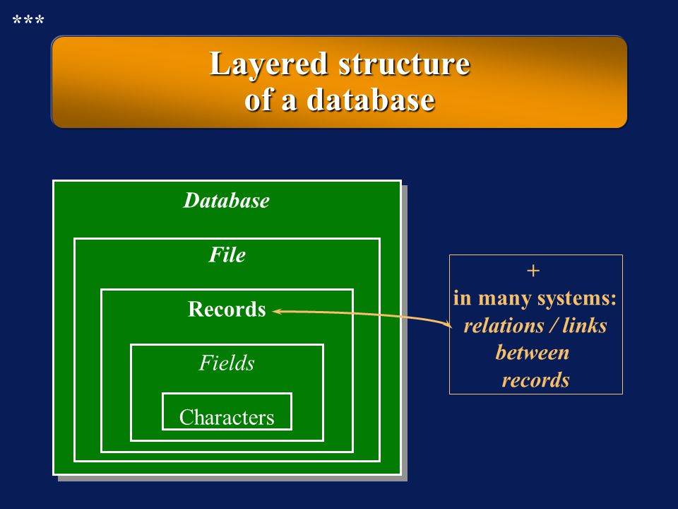 Layered structure of a database
