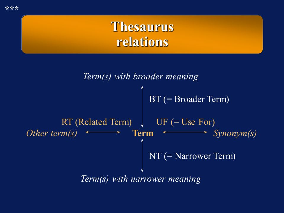 Thesaurus relations *** Term(s) with broader meaning
