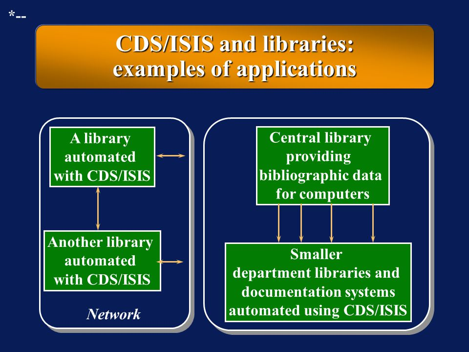 CDS/ISIS and libraries: examples of applications