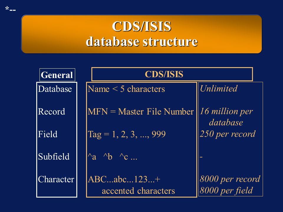 CDS/ISIS database structure