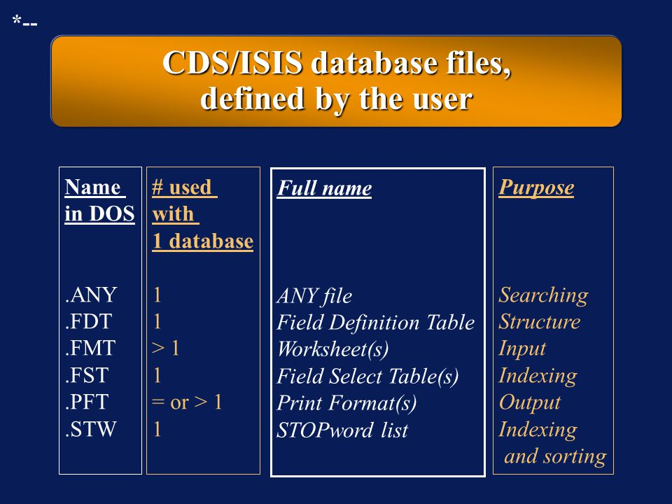 CDS/ISIS database files, defined by the user