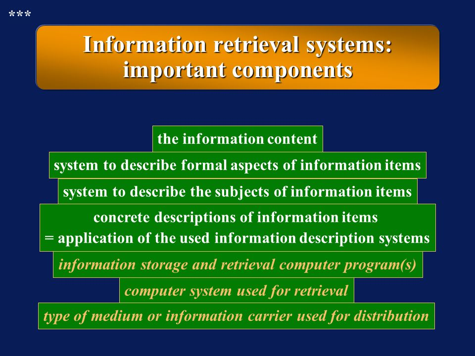 Information retrieval systems: important components