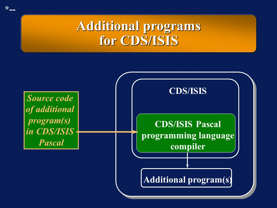 Additional programs for CDS/ISIS