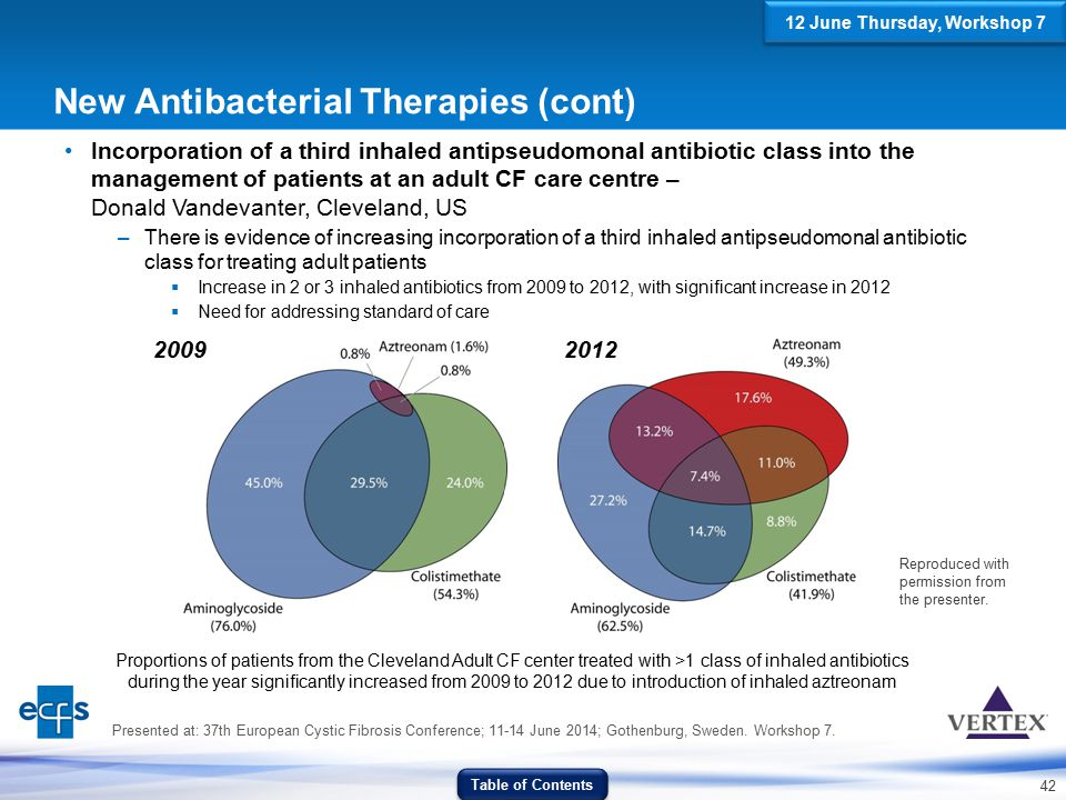 New Antibacterial Therapies (cont)