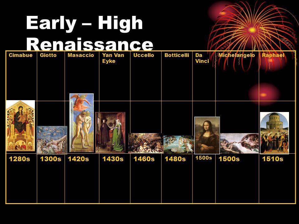 Early – High Renaissance