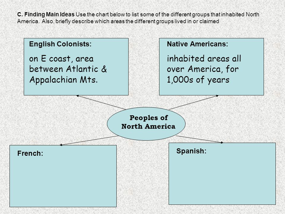 Peoples of North America
