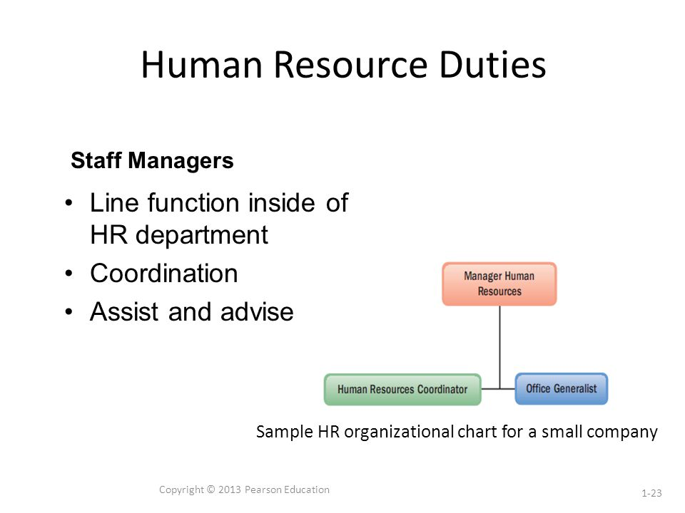 Introduction to Human Resource Management ppt download – Human Resources Manager Duties