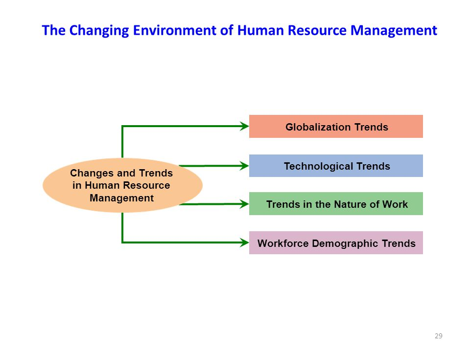 The Changing Environment of Human Resource Management