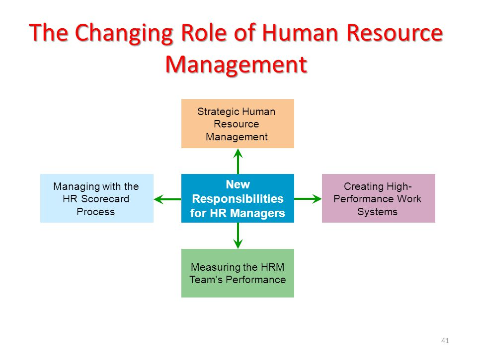 hr roles and responsibilities Basic job description: plan, direct, and coordinate human resource management activities of an organization to maximize the strategic use of human resources and maintain functions such as employee compensation, recruitment, personnel policies, and regulatory compliance.