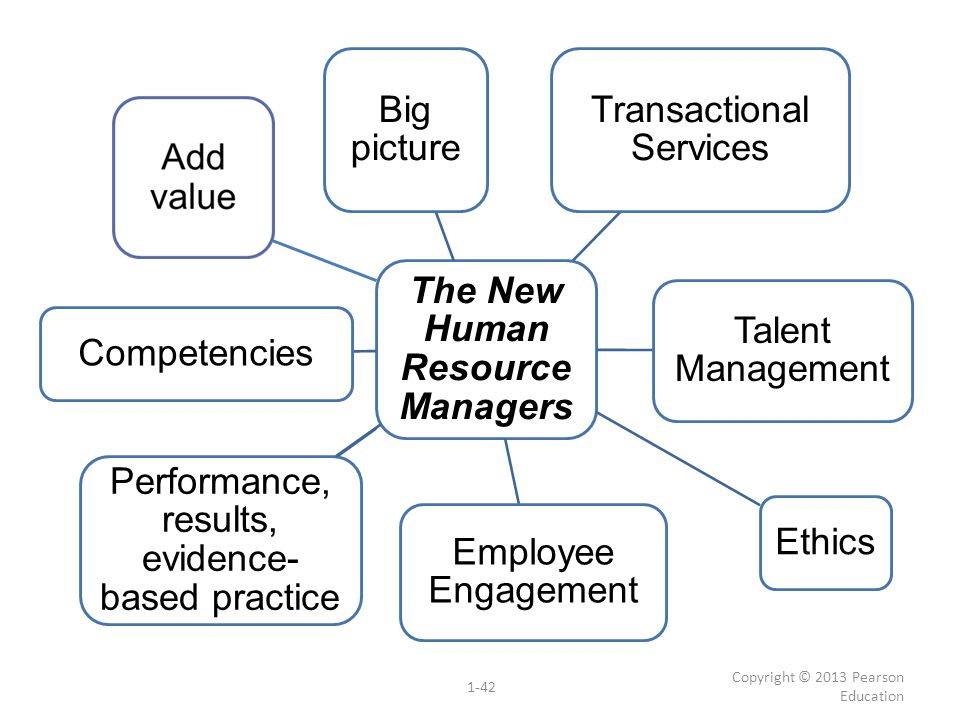 The New Human Resource Managers