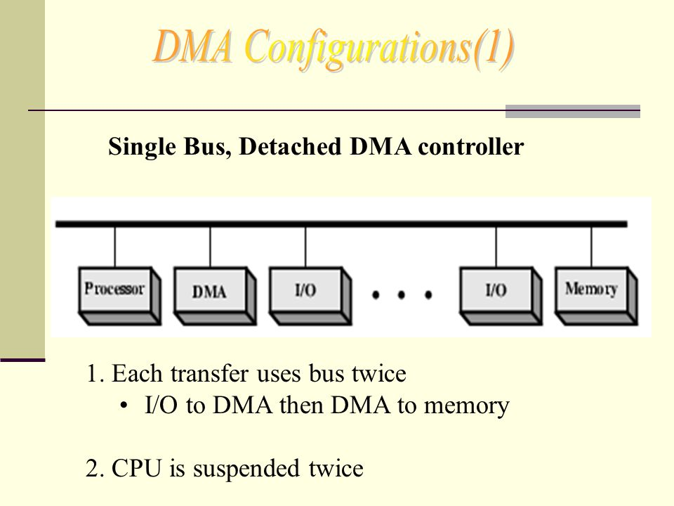 DMA Configurations(1) Single Bus, Detached DMA controller