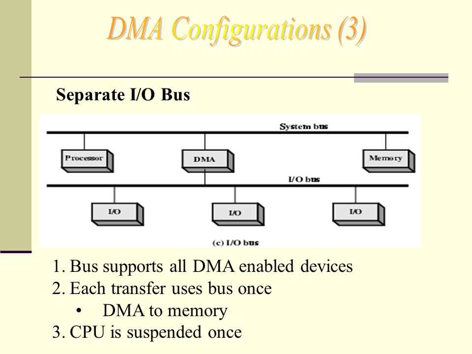 DMA Configurations (3) Separate I/O Bus